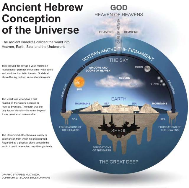 Hebrew Cosmology